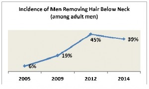 Manscaping graph 1