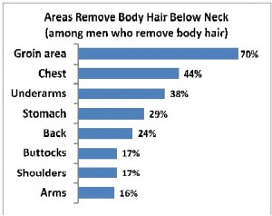 Manscaping graph 2