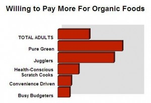 Willing to Pay More for Organic Foods