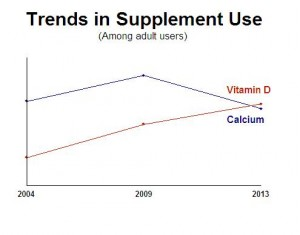 supplement package graph